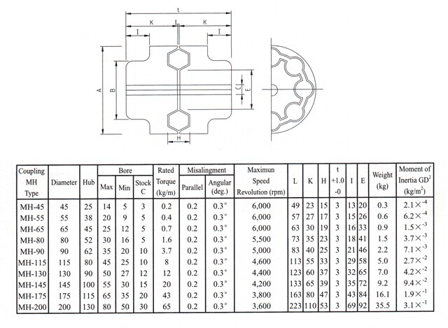 mh coupling type mh55 mh65 mh80 mh90 mh115