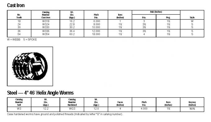 american standard worm gears  type m0 5 m1 m1 5 m2 m2 5 m3